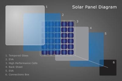 Solar panel: Crystalline Silicone BYD250